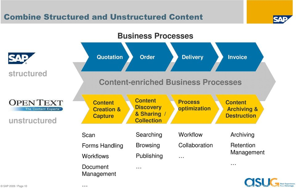 Collection Process optimization Content Archiving & Destruction Scan Searching Workflow Archiving Forms Handling Workflows