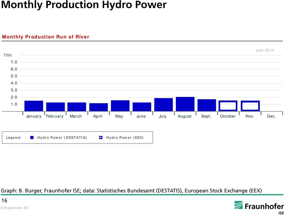 Dec. Legend: Hydro Power (DESTATIS) Hydro Power (EEX) Graph: B.