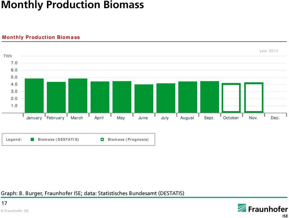 October Nov. Dec. Legend: Biomass (DESTATIS) Biomass (Prognosis) Graph: B.