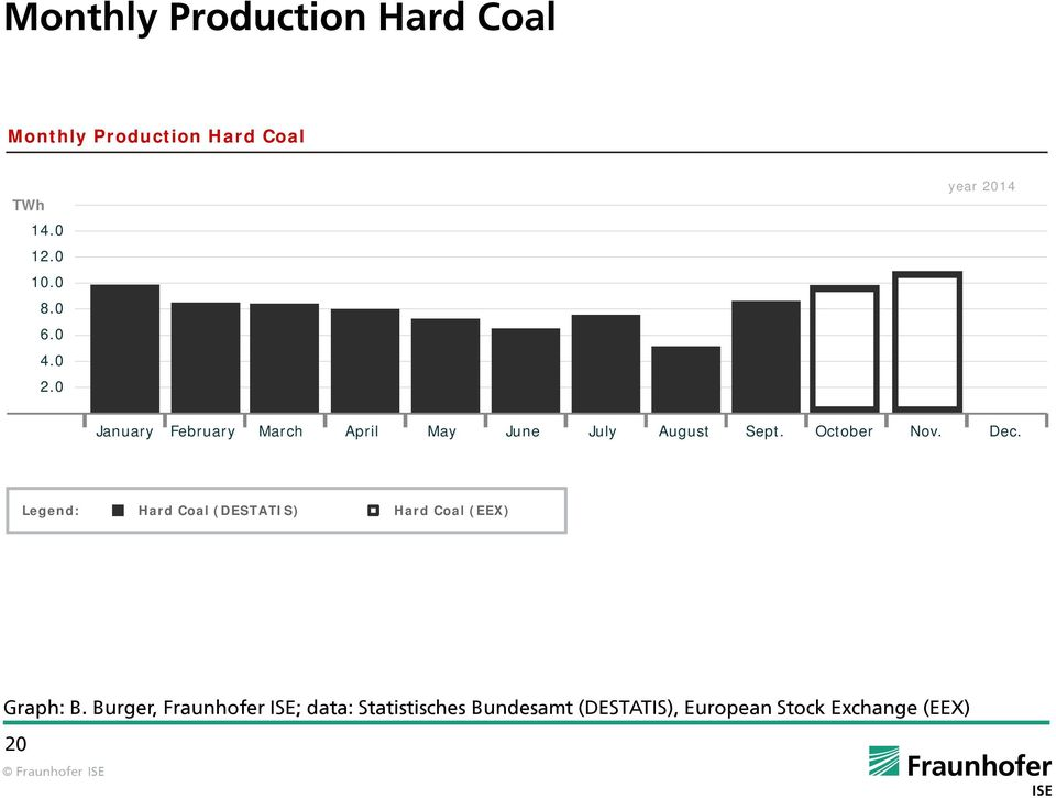 Dec. Legend: Hard Coal (DESTATIS) Hard Coal (EEX) Graph: B.