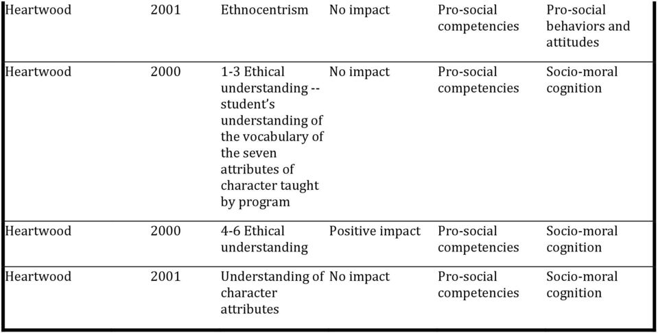 impact Socio- moral cognition Heartwood 2000 4-6 Ethical understanding Positive impact Socio-