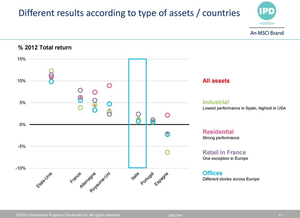 Residential Strong performance Retail in France One exception in Europe Offices