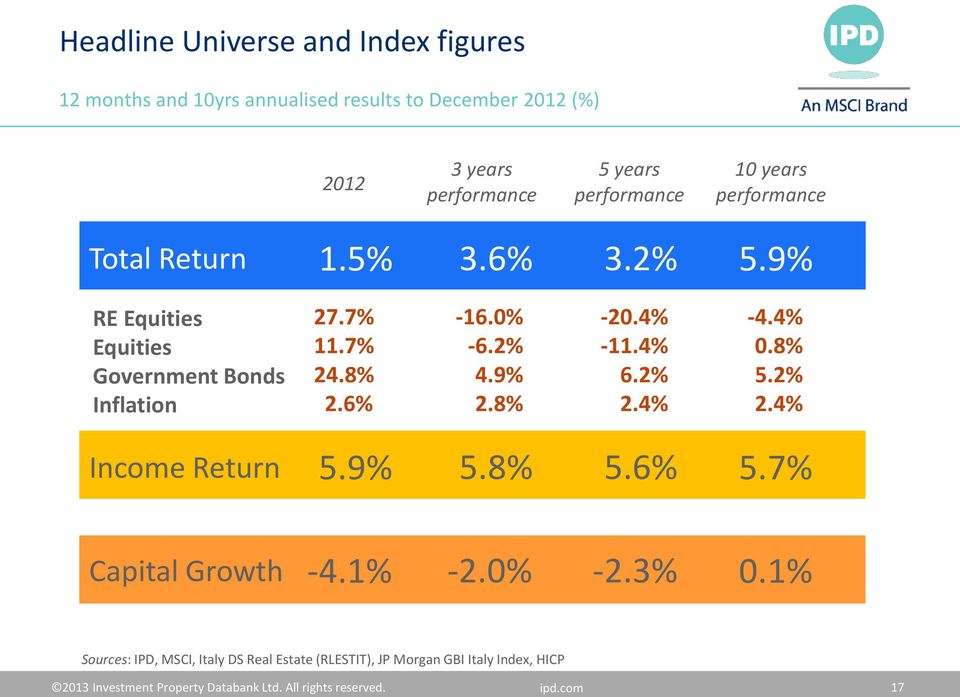 6% -16.% -6.2% 4.9% 2.8% -2.4% -11.4% 6.2% 2.4% -4.4%.8% 5.2% 2.4% Income Return 5.9% 5.8% 5.6% 5.7% Capital Growth -4.1% -2.% -2.3%.
