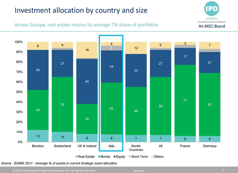 Switzerland UK & Ireland Italy Nordic Countries All France Germany Source : EIAMS 211 - Average % of assets in current