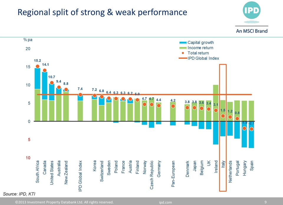 weak performance % pa 2 15.2 14.1 15 Capital growth Income return Total return IPD Global Index 1.7 1 9.4 8.8 7.4 7.2 6.8 6.4 6.3 6.3 6.2 6. 5 4.