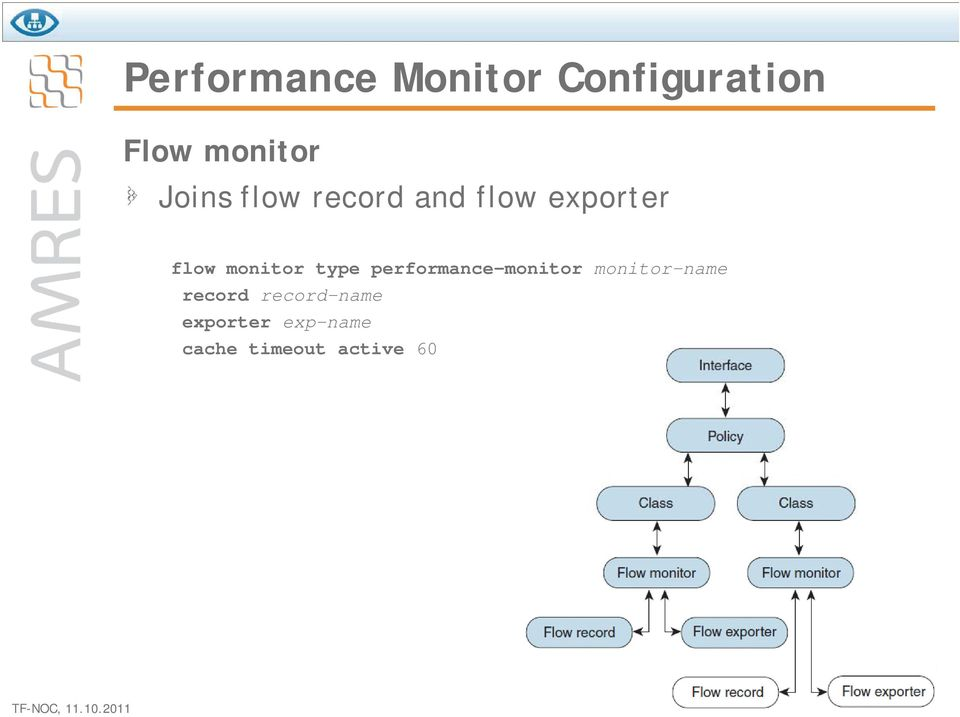type performance-monitor monitor-name record