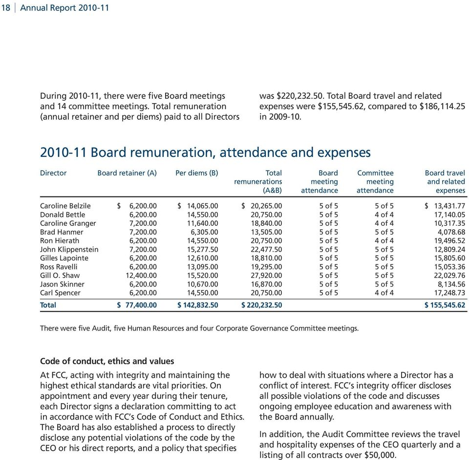 2010-11 Board remuneration, attendance and expenses Director Board retainer (A) Per diems (B) Total Board Committee Board travel remunerations meeting meeting and related (A&B) attendance attendance