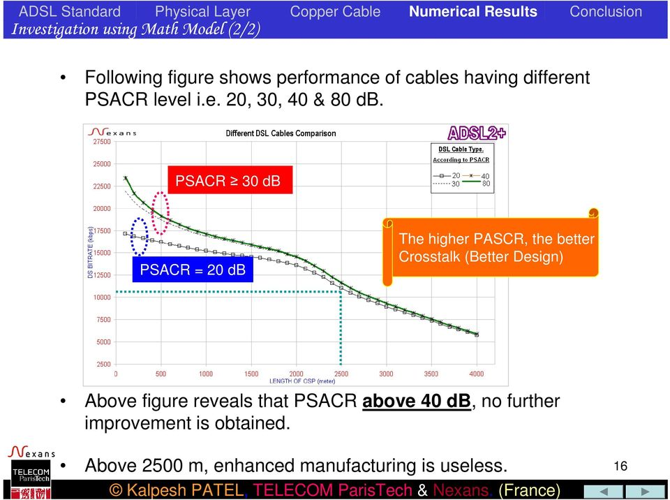 PSACR 30 db PSACR = 20 db The higher PASCR, the better Crosstalk (Better Design) Above