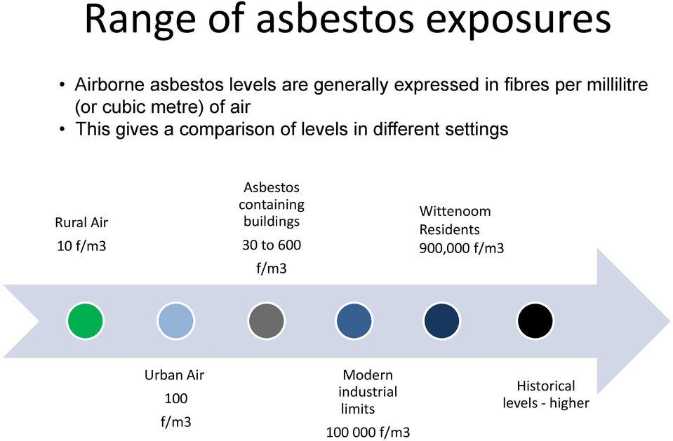 Rural Air 10 f/m3 Asbestos containing buildings 30 to 600 f/m3 Wittenoom Residents 900,000