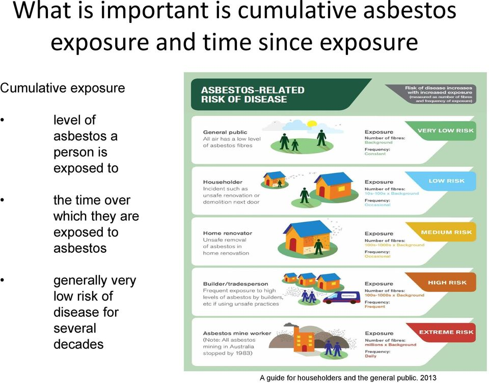 the time over which they are exposed to asbestos generally very low risk