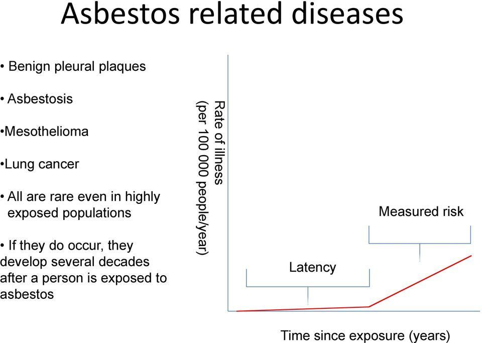develop several decades after a person is exposed to asbestos Rate of illness