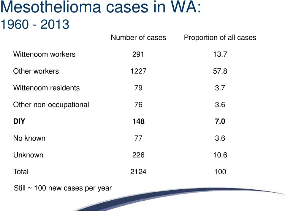 8 Wittenoom residents 79 3.7 Other non-occupational 76 3.6 DIY 148 7.