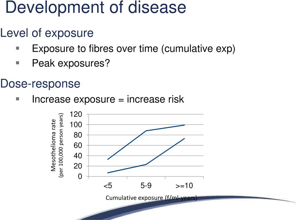 Dose-response Increase exposure = increase risk Mesothelioma rate