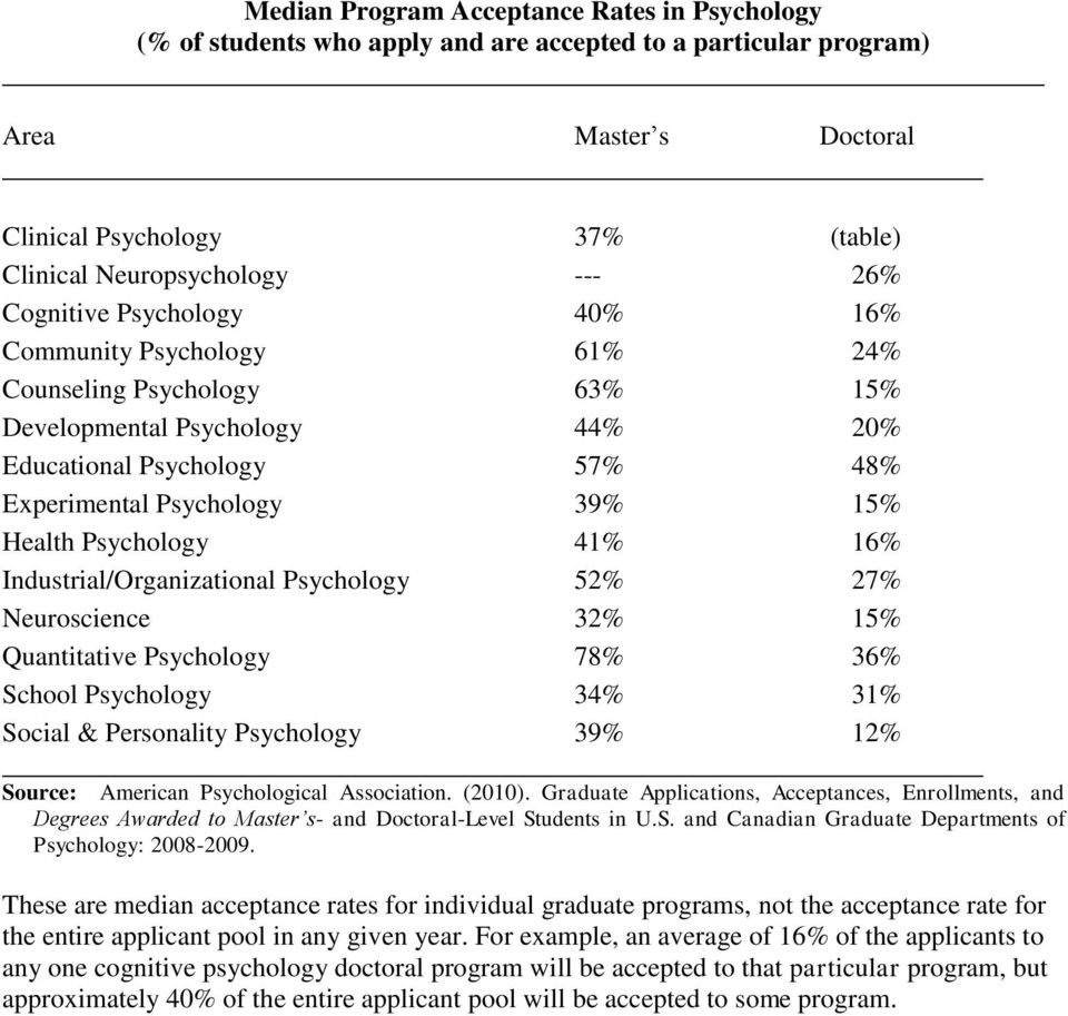 Psychology 41% 16% Industrial/Organizational Psychology 52% 27% Neuroscience 32% 15% Quantitative Psychology 78% 36% School Psychology 34% 31% Social & Personality Psychology 39% 12% Source: American