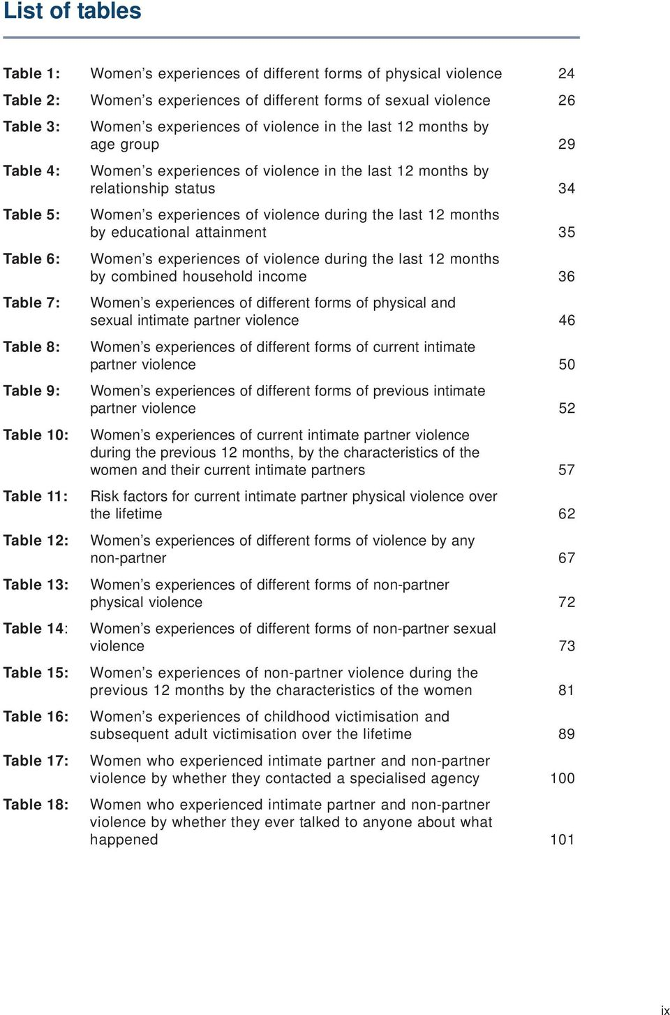 experiences of violence in the last 12 months by relationship status 34 Women s experiences of violence during the last 12 months by educational attainment 35 Women s experiences of violence during