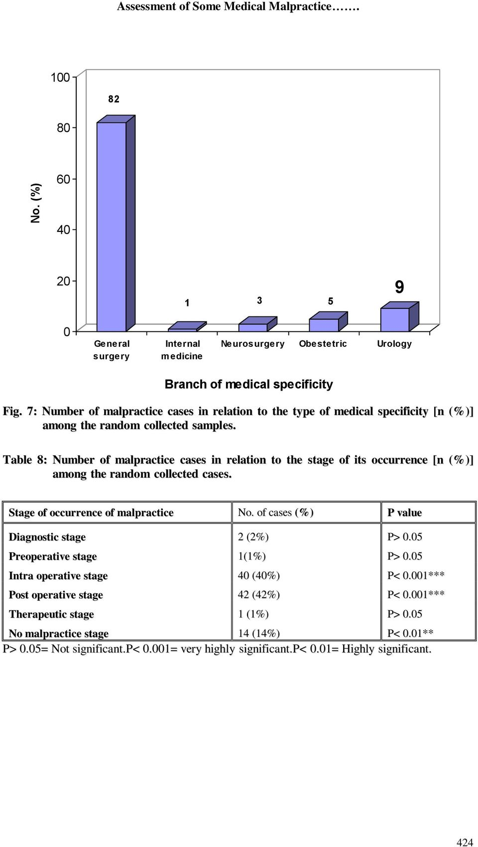 Table 8: Number of malpractice cases in relation to the stage of its occurrence [n (%)] among the random collected cases. Stage of occurrence of malpractice No.