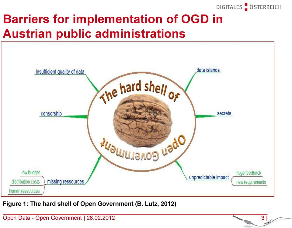 The hard shell of Open Government (B.