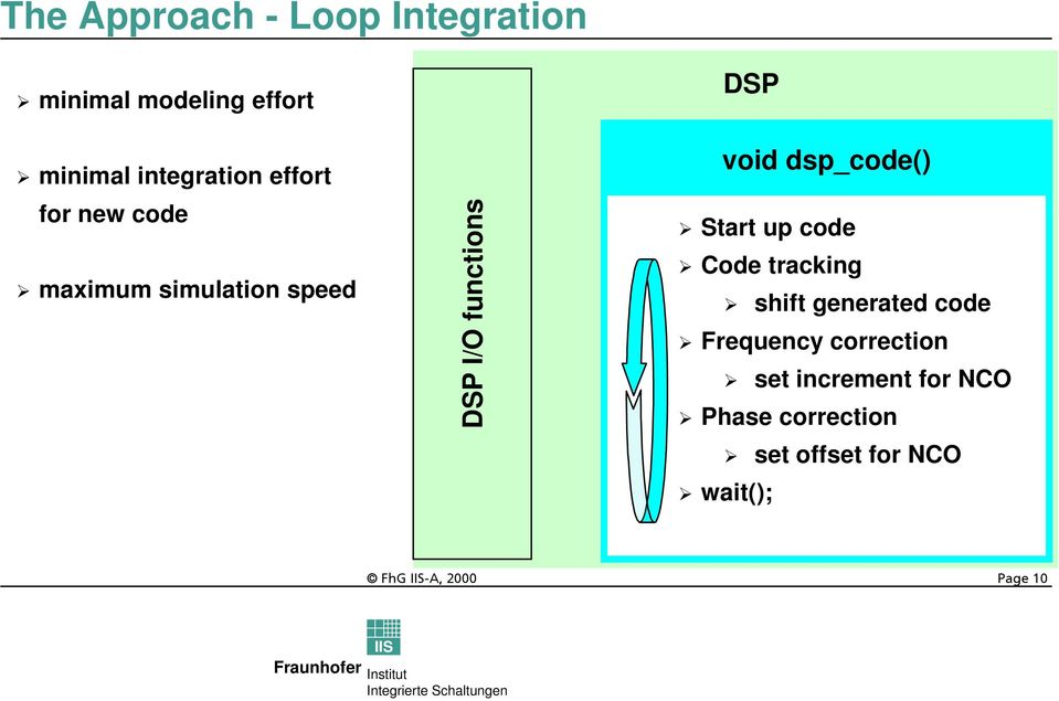 functions DSP void dsp_code() Start up code Code tracking shift generated