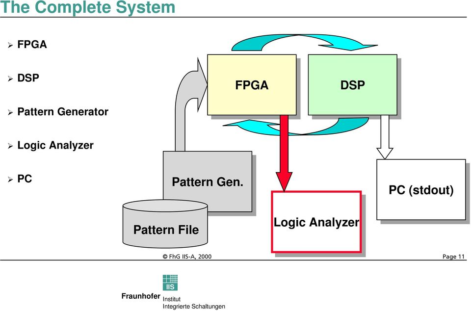 Analyzer PC Pattern Gen.