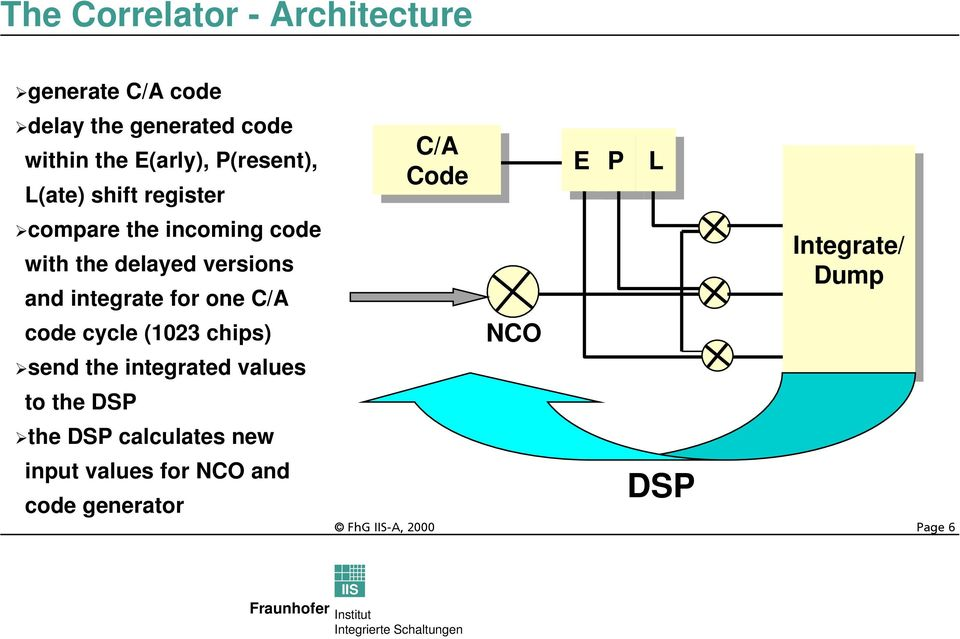 integrate for one C/A code cycle (1023 chips) send the integrated values to the DSP the DSP