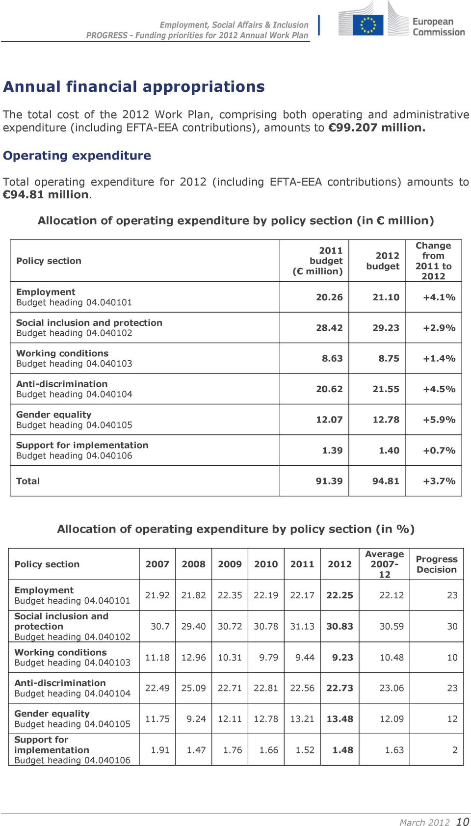 Allocation of operating expenditure by policy section (in million) Policy section Employment Budget heading 04.040101 Social inclusion and protection Budget heading 04.