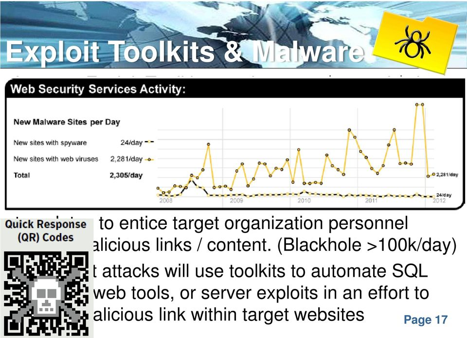 Messages, and web site templates to entice target organization personnel toward malicious links / content.