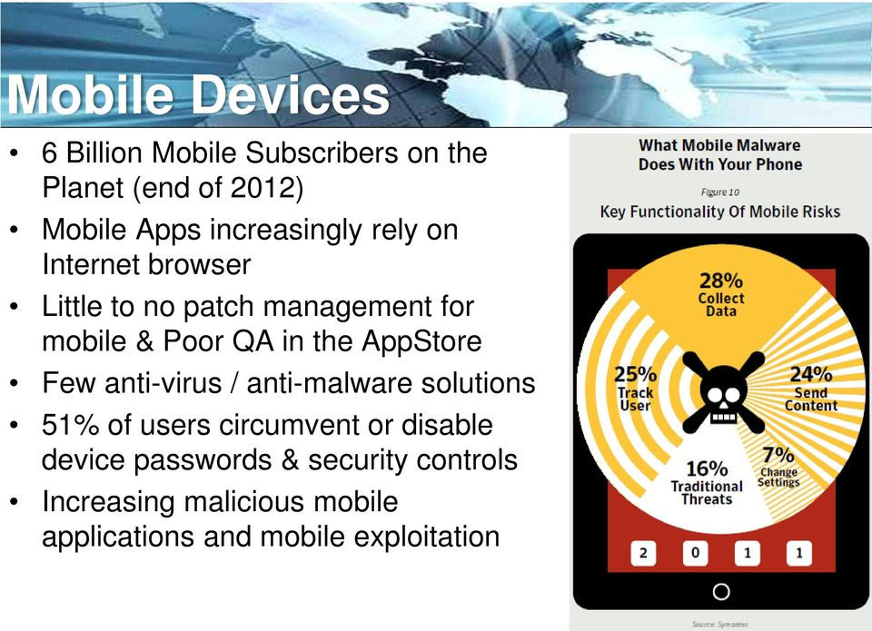 the AppStore Few anti-virus / anti-malware solutions 51% of users circumvent or disable