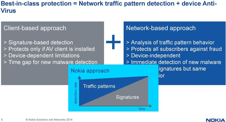 Network-based approach > Analysis of traffic pattern behavior > Protects all subscribers against fraud > Device-independent >