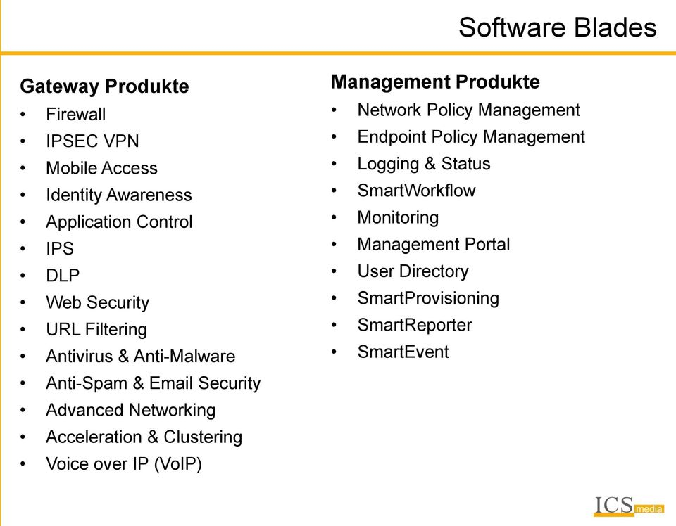 & Clustering Voice over IP (VoIP) Management Produkte Network Policy Management Endpoint Policy Management