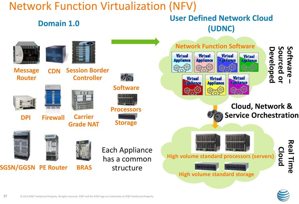 Developed DPI Firewall Carrier Grade NAT Processors Storage Cloud, Network & Service Orchestration SGSN/GGSN PE Router BRAS Each Appliance
