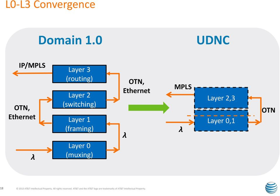 (framing) Layer 0 (muxing) OTN, Ethernet MPLS Layer 2,3 Layer 0,1 OTN 18