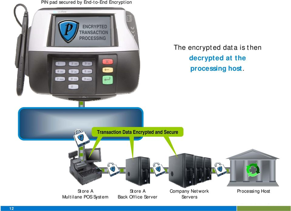 allows it to use current POS System processing is expecting. host. infrastructure.