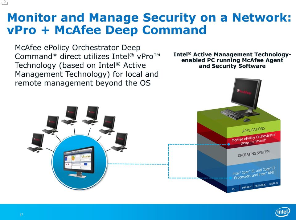 Intel Active Management Technology) for local and remote management beyond the OS