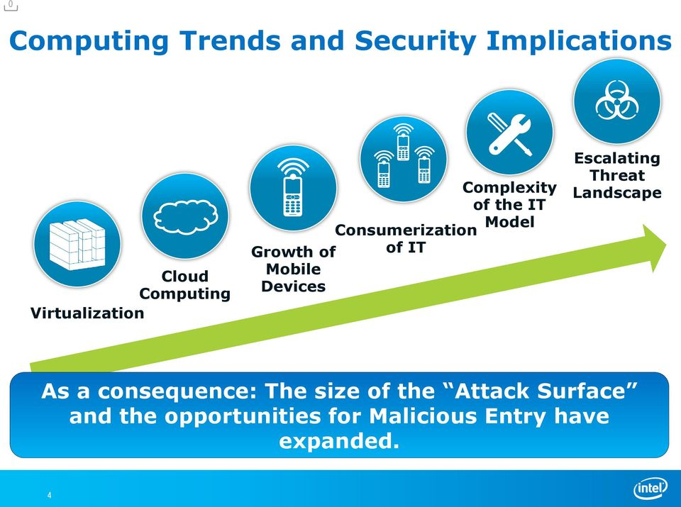 Consumerization of IT Escalating Threat Landscape As a consequence: The
