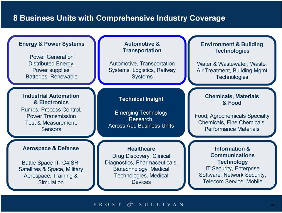 Process Control, Power Transmission Test & Measurement, Sensors 8 Technical vertical Insight Emerging Technology markets Research, Across ALL Business Units Chemicals, Materials & Food Food,