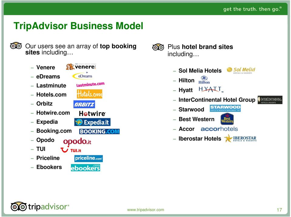 com Opodo TUI Priceline Ebookers Plus hotel brand sites including Sol Melia Hotels