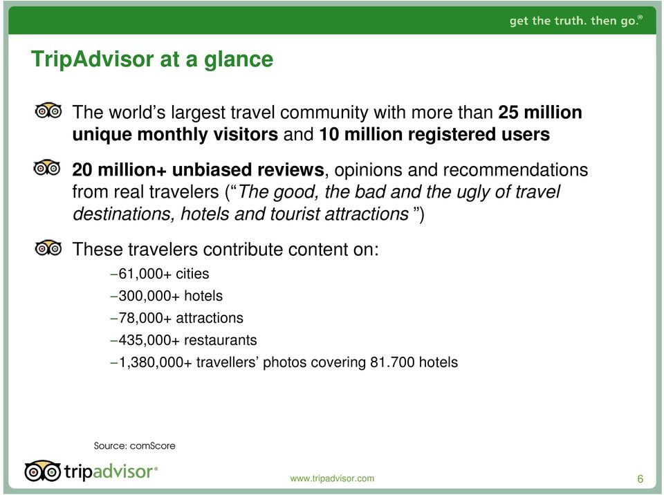 of travel destinations, hotels and tourist attractions ) These travelers contribute content on: 61,000+ cities 300,000+ hotels