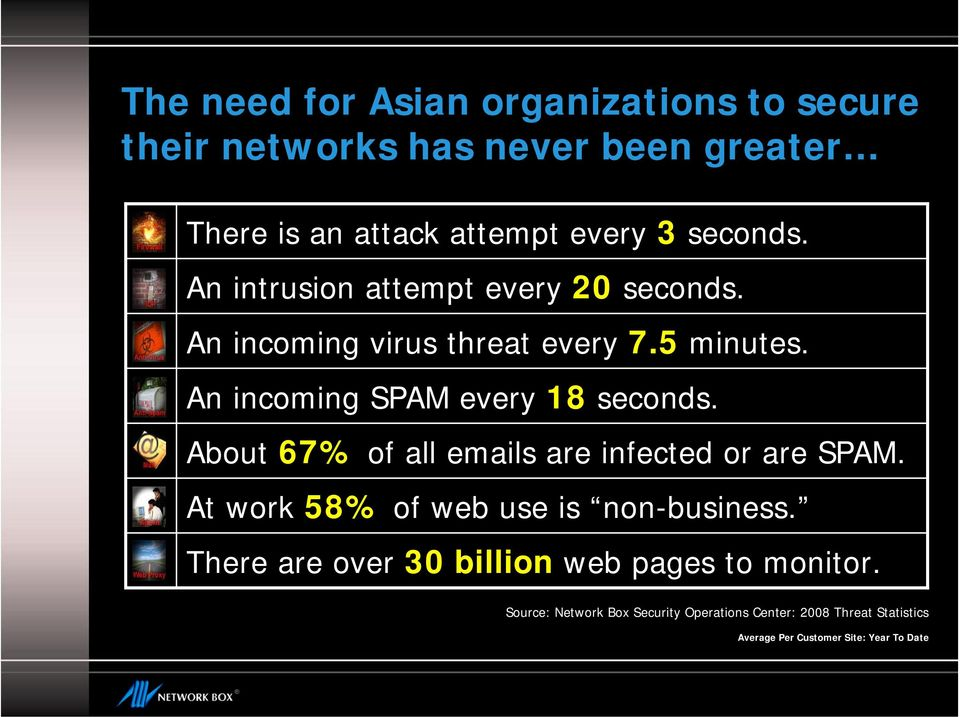 An incoming SPAM every 18 seconds. About 67% of all emails are infected or are SPAM.