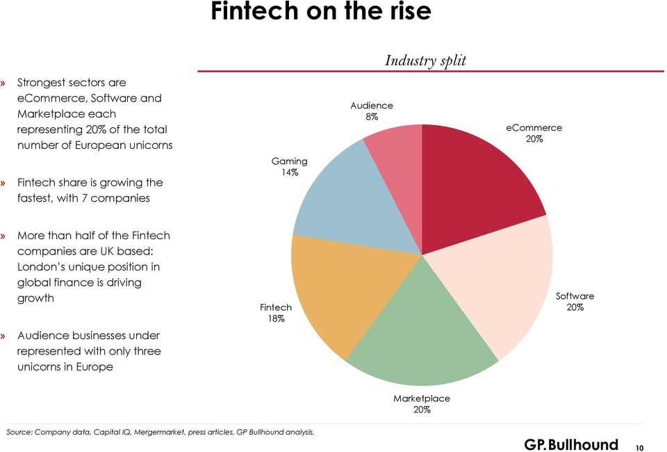 ecommerce 20%» More than half of the Fintech companies are UK based: London s unique position in global finance is