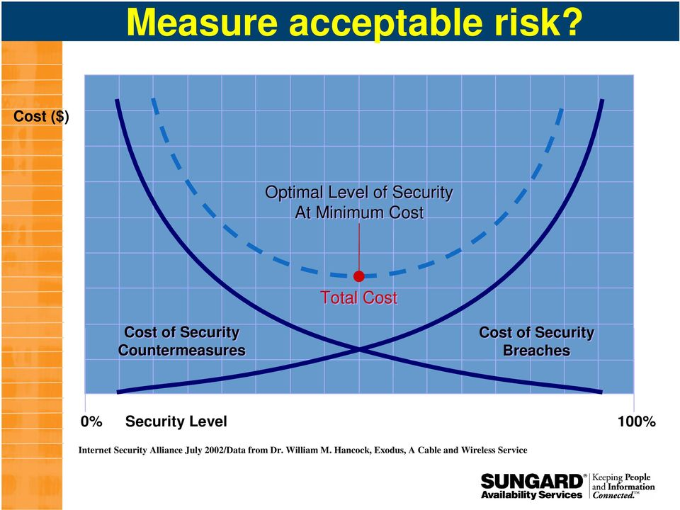 of Security Countermeasures Cost of Security Breaches 0% Security