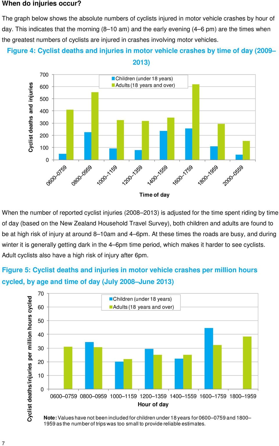 Figure 4: Cyclist deaths and injuries in motor vehicle crashes by time of day (2009 2013) Cyclist deaths and injuries 700 600 500 400 300 200 100 0 Children (under 18 years) Adults (18 years and
