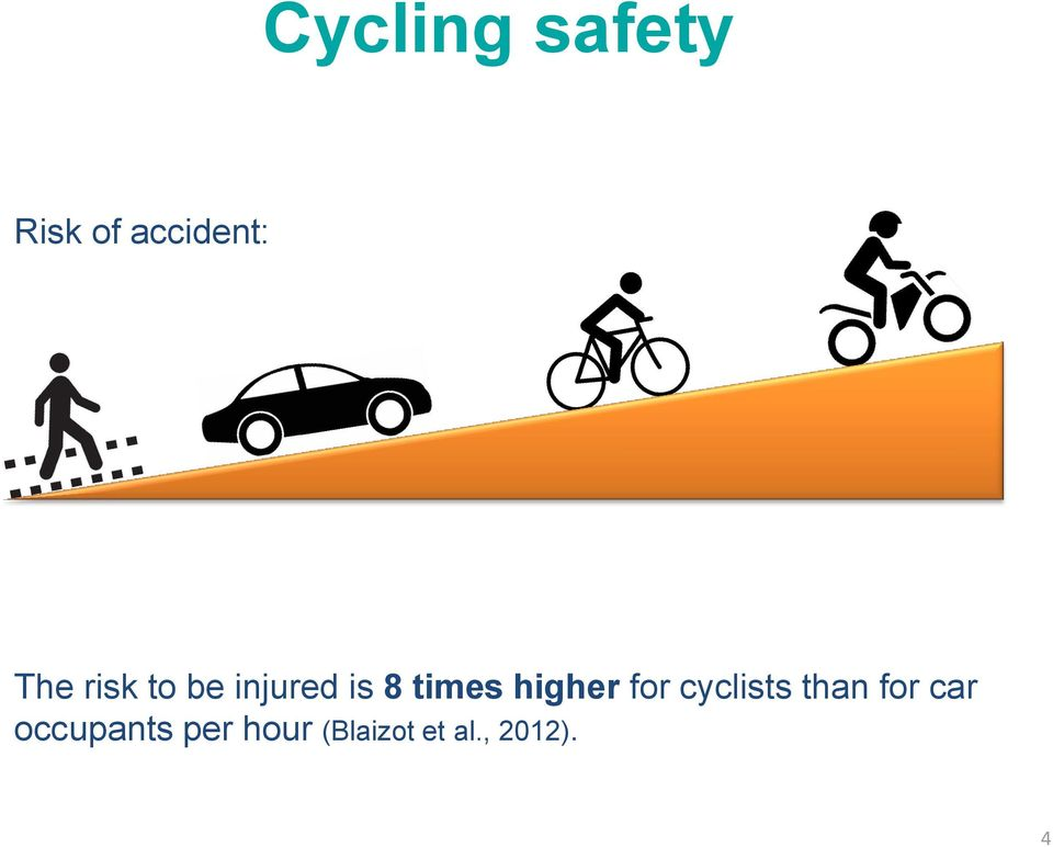 higher for cyclists than for car