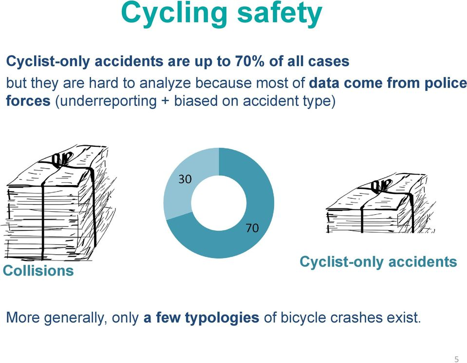 (underreporting + biased on accident type) Collisions Cyclist-only