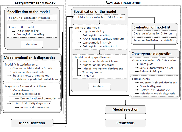 1.. Initial values and model selection Model selection is summarised in Figure 1.