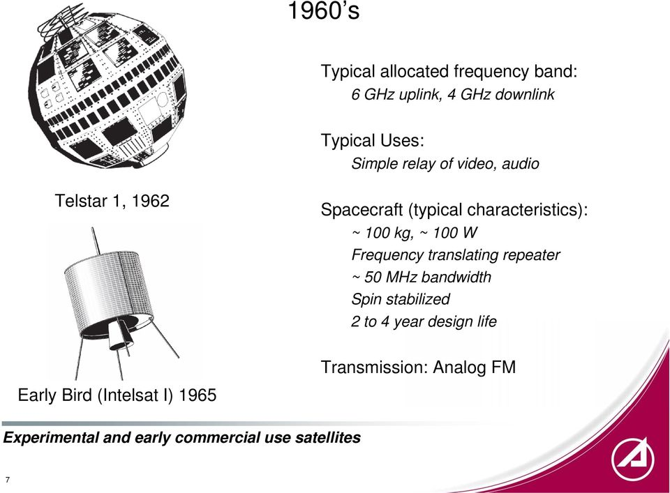 Frequency translating repeater ~ 50 MHz bandwidth Spin stabilized 2 to 4 year design life