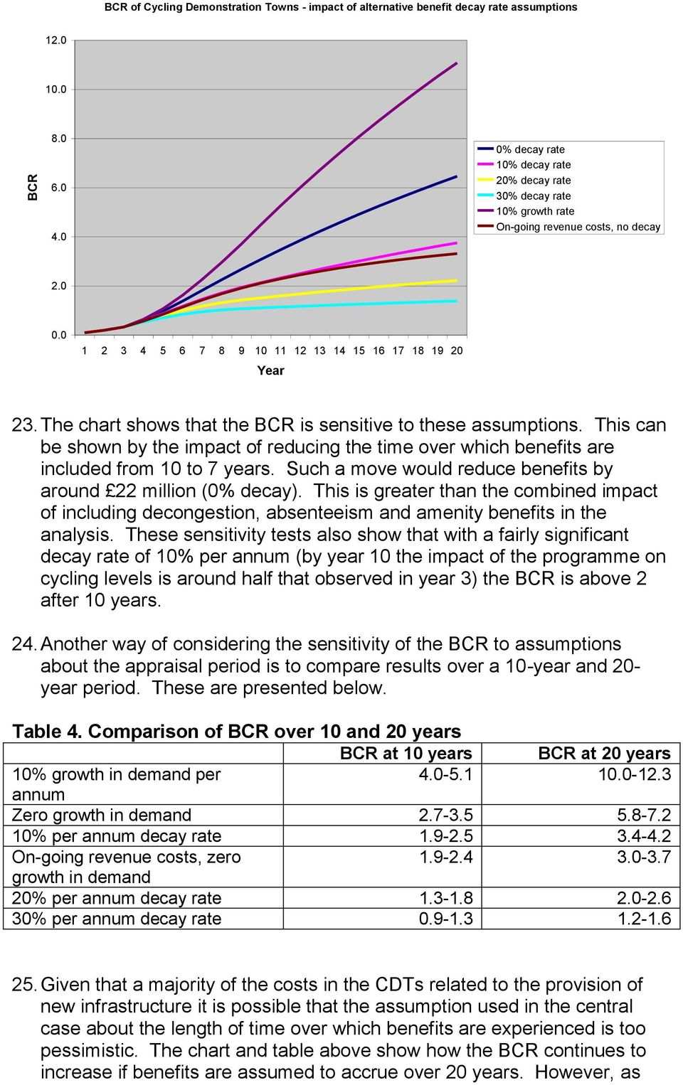 The chart shows that the BCR is sensitive to these assumptions. This can be shown by the impact of reducing the time over which benefits are included from 10 to 7 years.