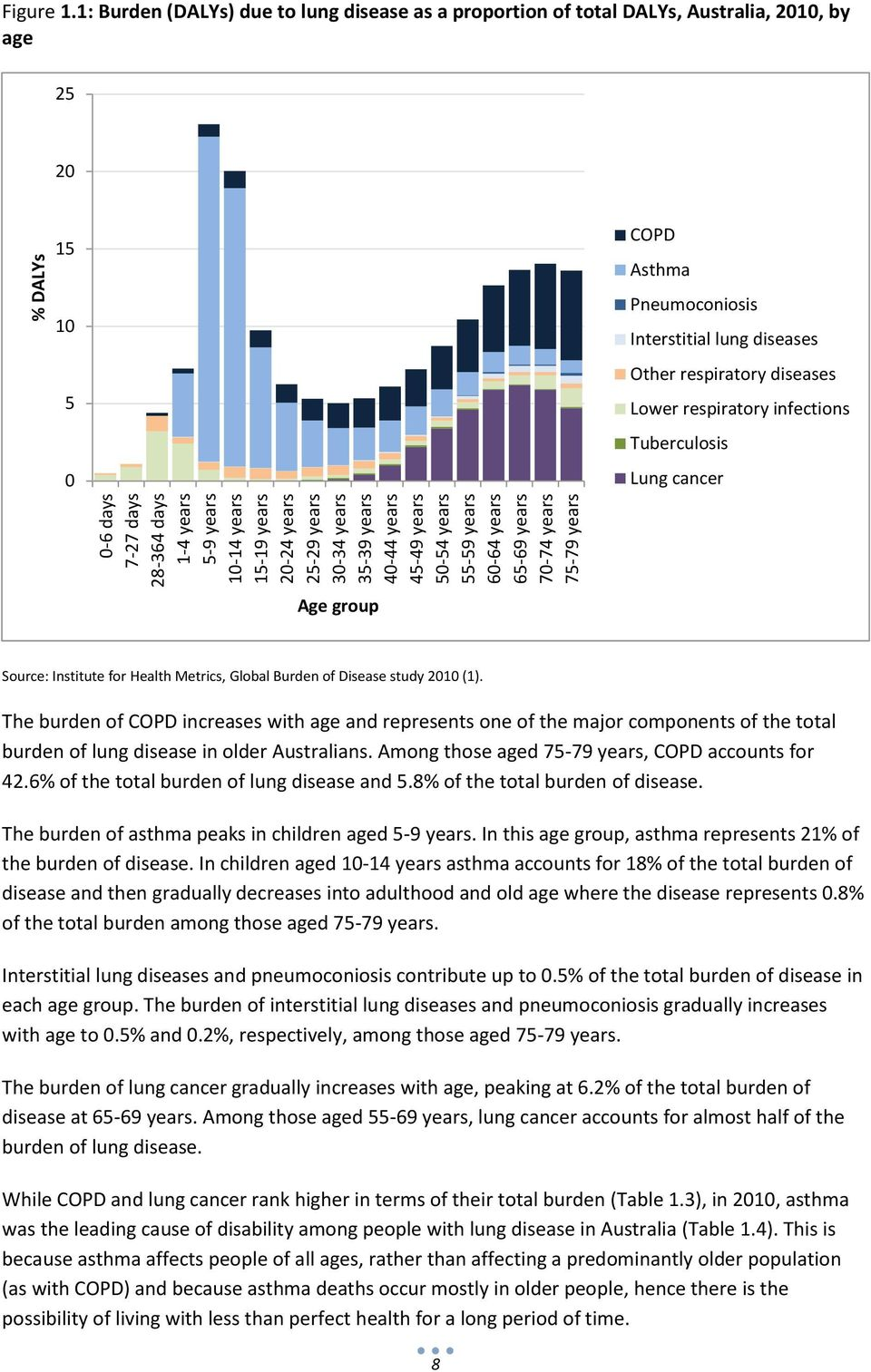 1: Burden (DALYs) due to lung disease as a proportion of total DALYs, Australia, 2010, by age 25 20 15 10 5 0 COPD Asthma Pneumoconiosis Interstitial lung diseases Other respiratory diseases Lower
