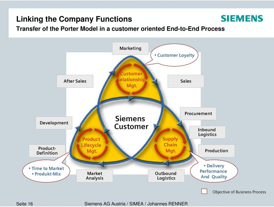 Sales Development Product- Definition Product Lifecycle Mgt. Siemens Customer Supply Chain Mgt.