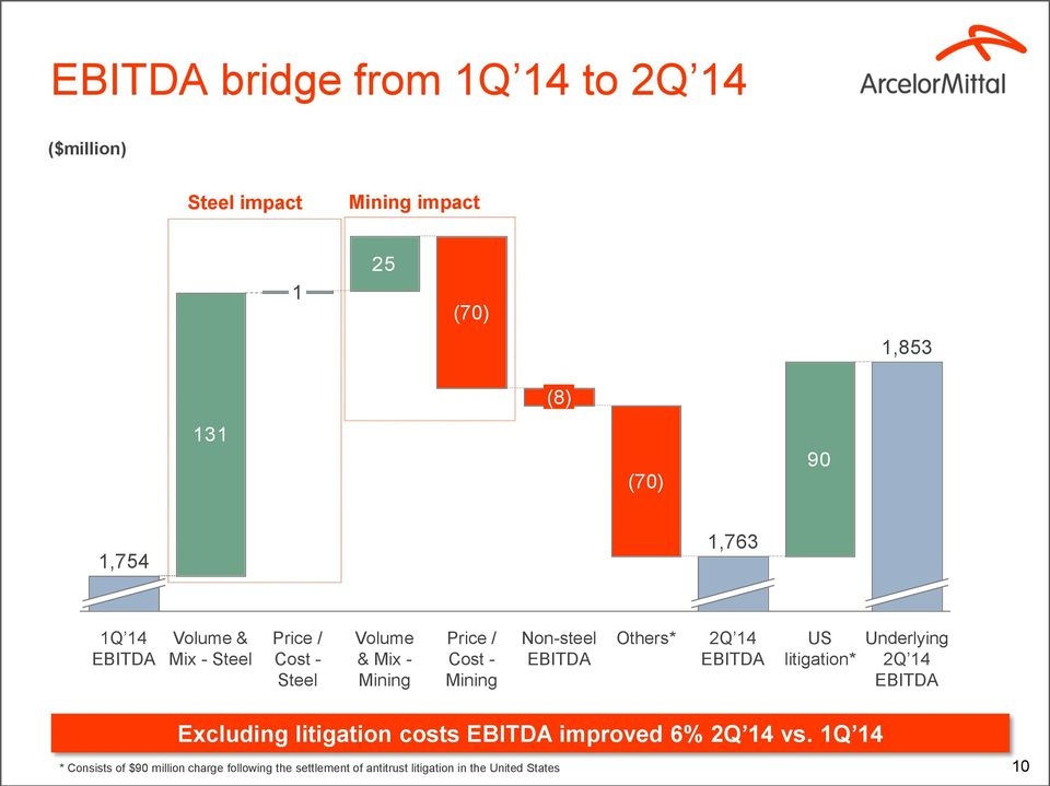 Mining Non-steel EBITDA Others* 2Q 14 EBITDA US litigation* Underlying 2Q 14 EBITDA Excluding litigation costs EBITDA