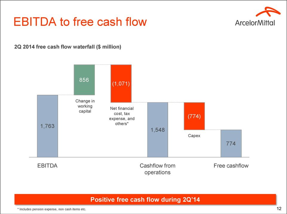 others* 1,548 (774) Capex 774 EBITDA Cashflow from operations Free cashflow *